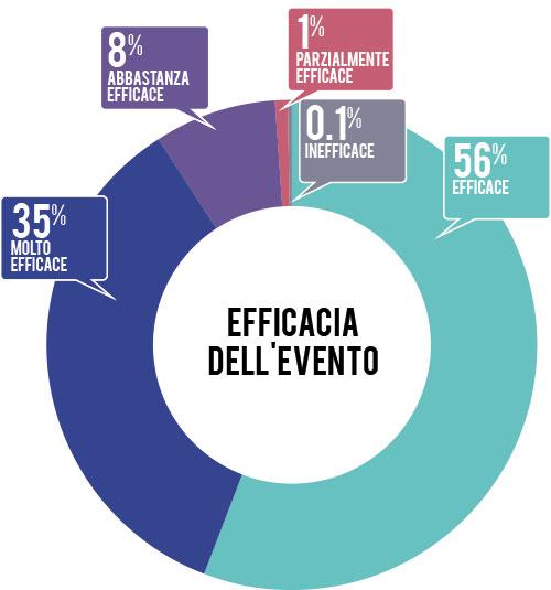 efficacia-evento-2013