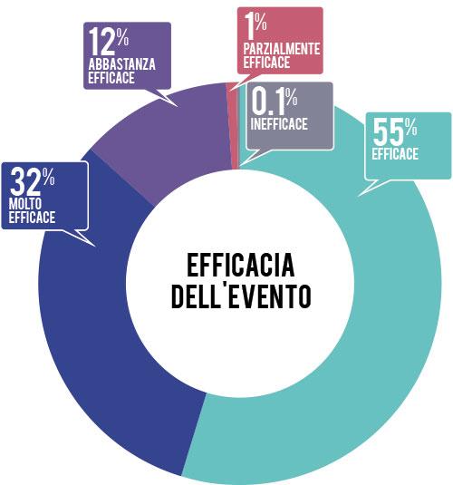 efficacia-evento-2014