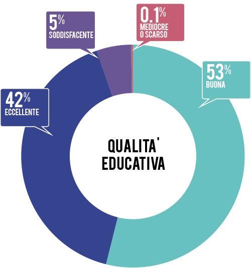 qualita-educativa-2013