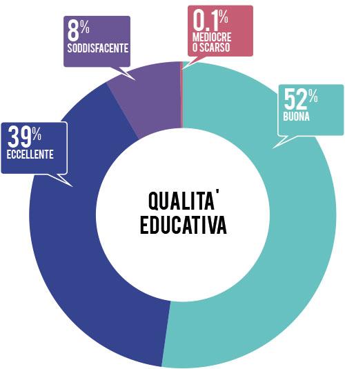 qualita-educativa-2014