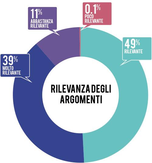 rilevanza-argomenti-2014