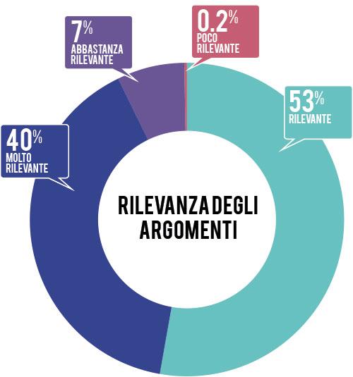 rilevanza-degli-argomenti-2013