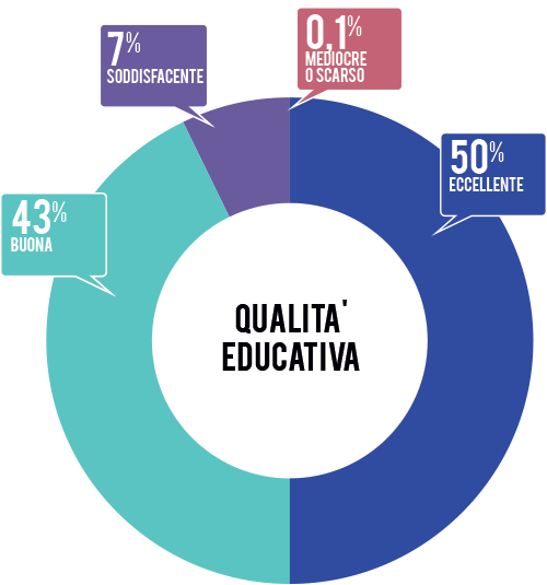 qualita-educativa-2015