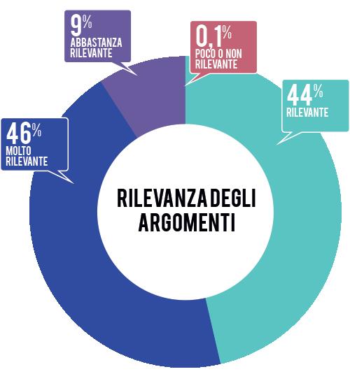 rilevanza-argomenti-2015